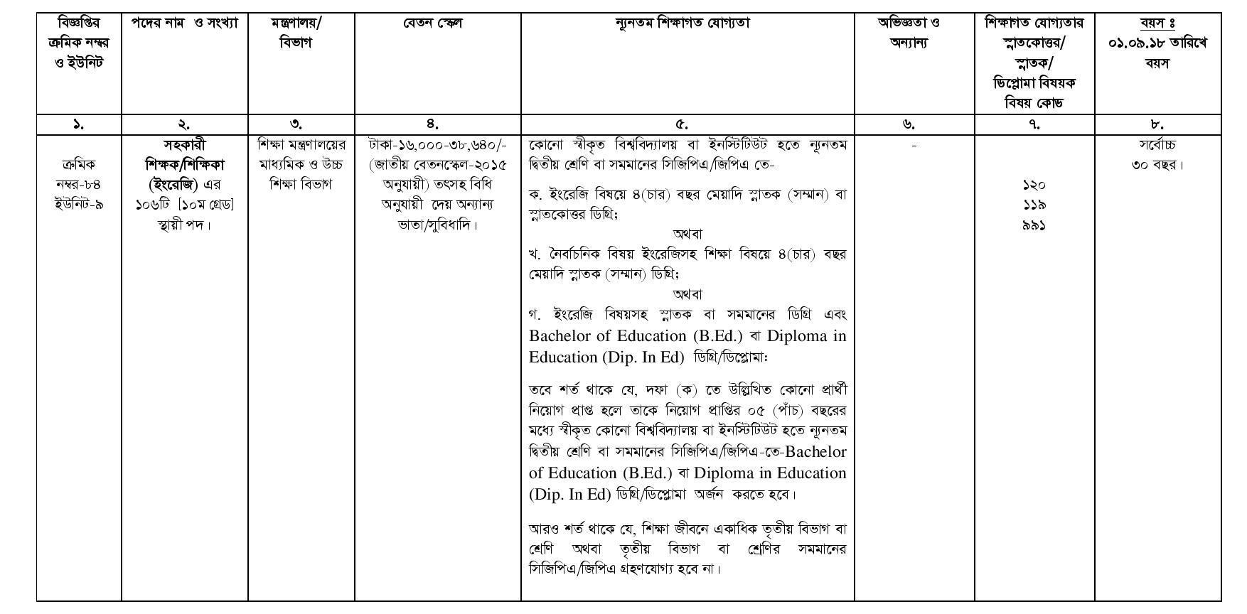 High School Teacher Job Circular 2018 www bpsc gov bd